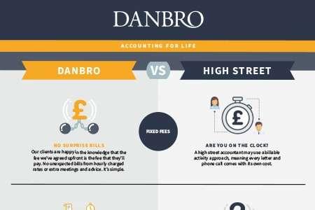 Danbro Vs High Street